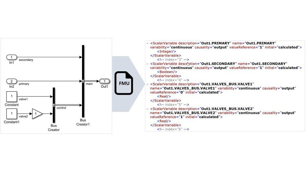 Señales de bus no virtuales asignadas a nombres de variables FMU estructuradas.