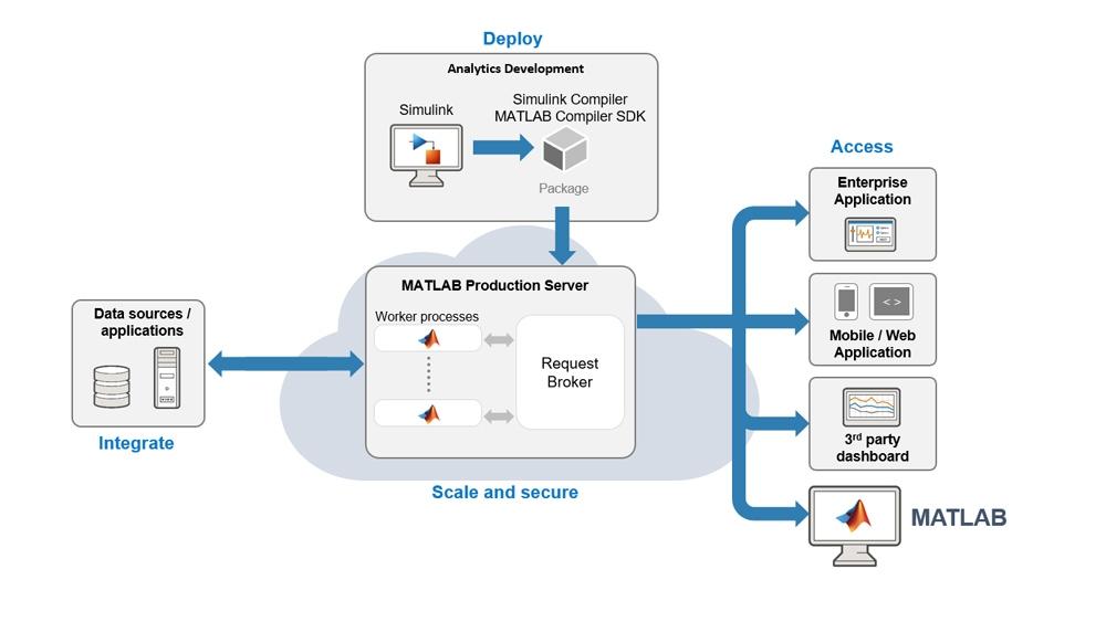 Integre su simulación con el sistema de TI de producción mediante MATLAB Production Server.