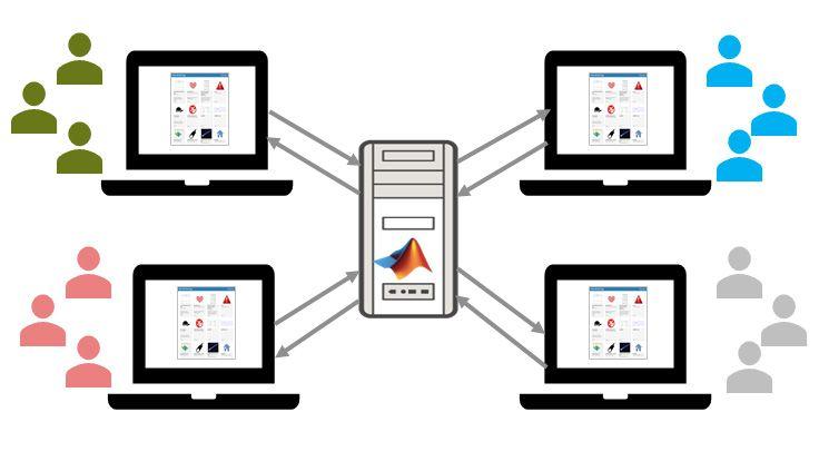 Aloje y comparta apps web con MATLAB Web App Server.