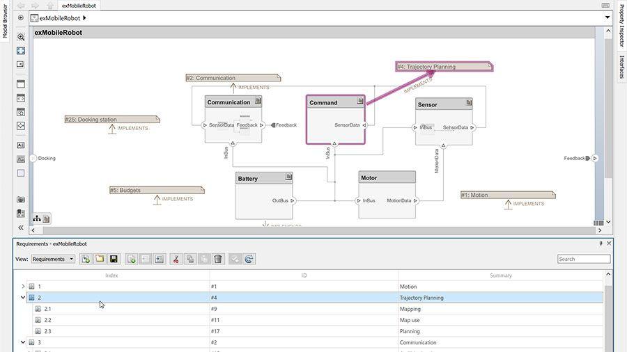 Asociación de elementos de modelos de arquitectura con requisitos.