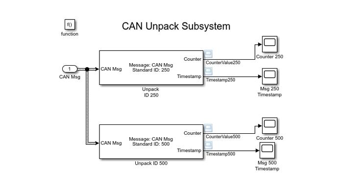 Modelo de Simulink que utiliza el bloque CAN Unpack para descodificar mensajes CAN.