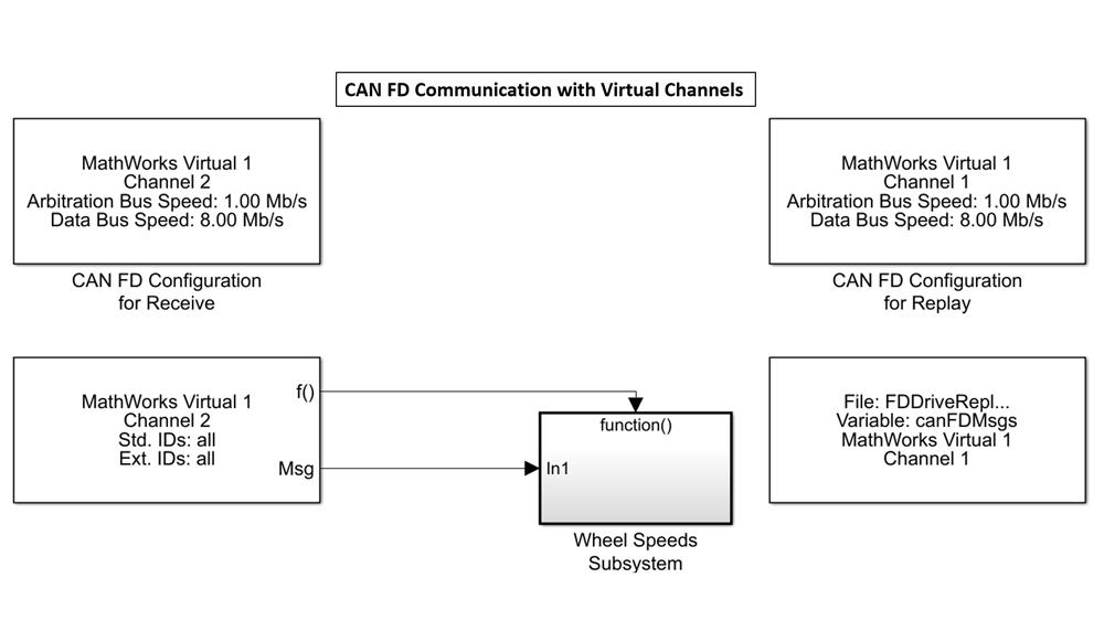 Modelo de Simulink que muestra el uso de canales virtuales de MathWorks para enviar y recibir datos CAN sin hardware.