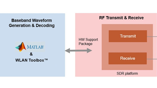 Transmisión de tramas de beacons OFDM 802.11 mediante SDR AD936x de Analog Devices.