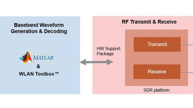 Transmisión de tramas de beacons OFDM 802.11 mediante SDR.