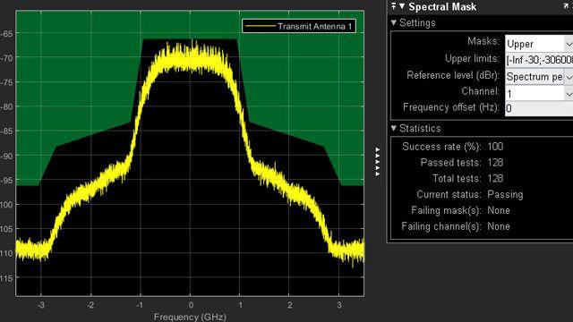 Pruebas de máscara de emisión espectral de transmisor 802.11ad.