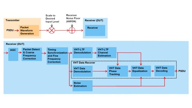 Prueba de sensibilidad de entrada mínima de receptor 802.11ac.