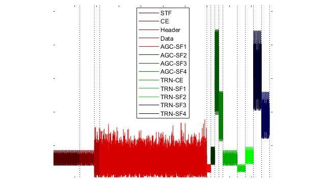 Estructura de paquetes WLAN con campos de preámbulos y datos