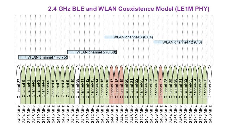 Coexistencia de Bluetooth de baja energía (BLE) con interferencia WLAN.