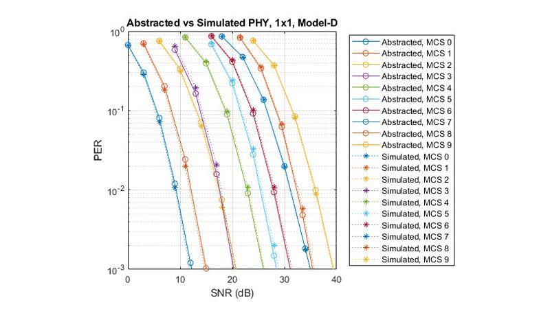 Comparación de la tasa de errores de paquetes: PHY abstraída frente a simulada.