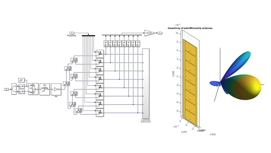 Integración de antena en la simulación a nivel de sistema.
