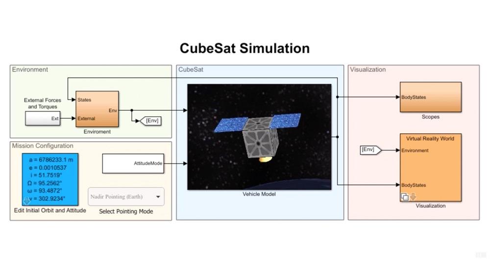 Modelización, simulación y visualización de satélites CubeSat