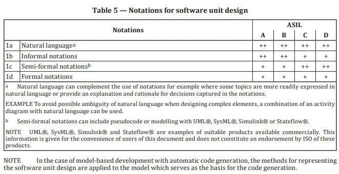 Extracto de la norma ISO 26262-6:2018 que muestra las notaciones de diseño de software adecuadas.