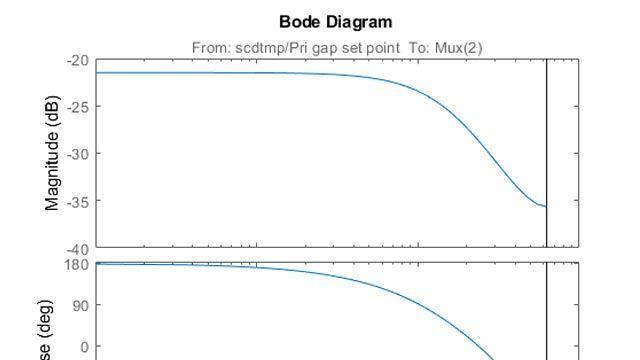 Linealización de un proceso de pulpa y papel