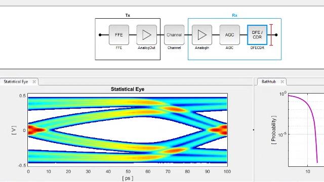Diseñe sistemas SerDes y genere modelos IBIS-AMI para interconexiones de alta velocidad, tales como DDR, PCI Express y Ethernet, con SerDes Toolbox.