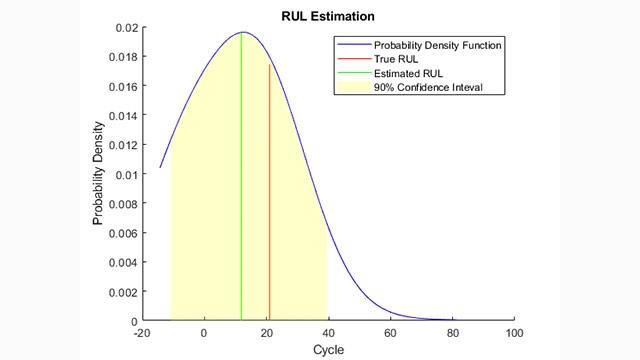 Cálculo de vida útil restante basado en la similitud