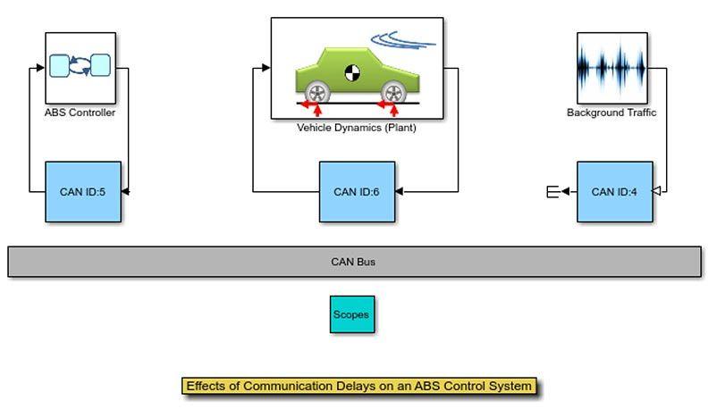 Efectos del retraso de comunicación en un sistema de control ABS