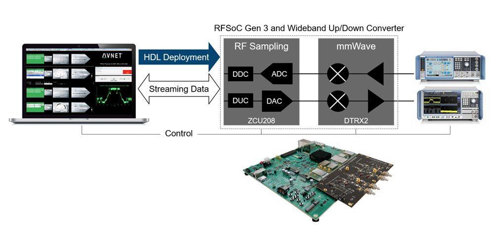 Kit de desarrollo de RFSoC de Xilinx y RFSoC de Avnet