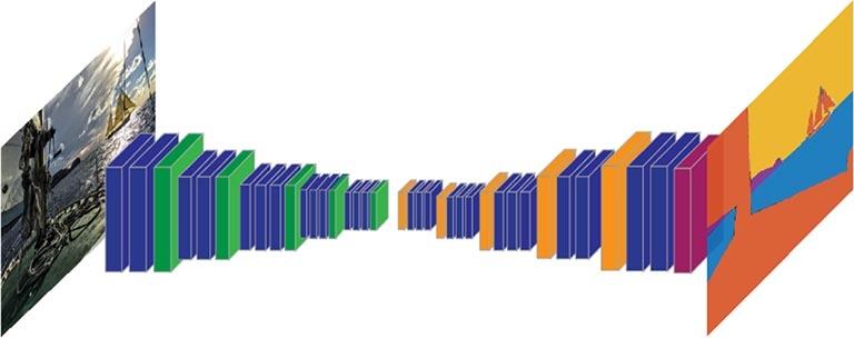 Segmentación semántica - CNN aplicando funciones relacionadas con imágenes