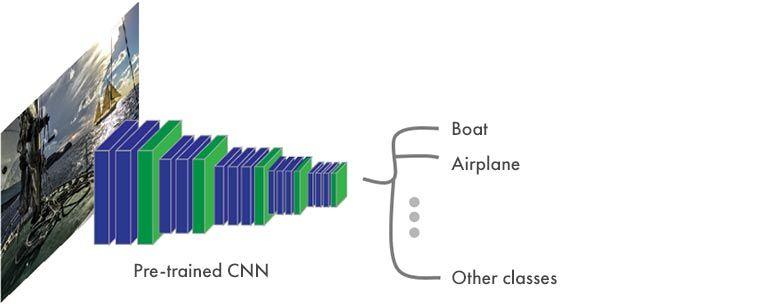 Segmentación semántica - Estructura típica de una CNN