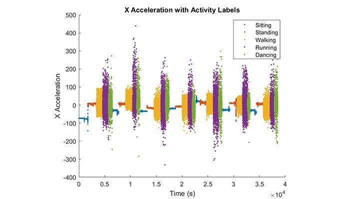 Sensor Data Classification Part 1: Training a Basic Model