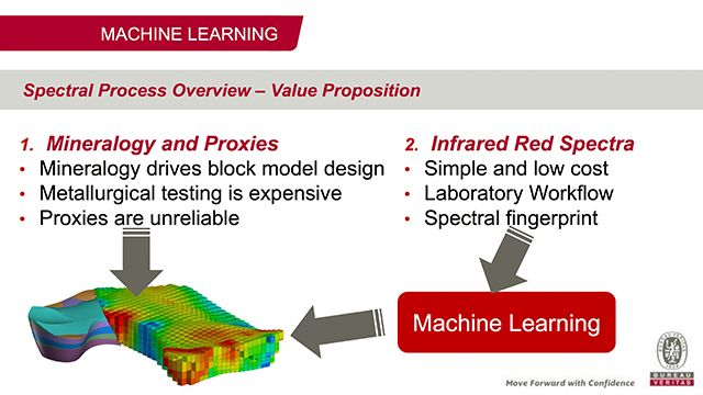 Machine learning y espectroscopia infrarroja en Bureau Veritas