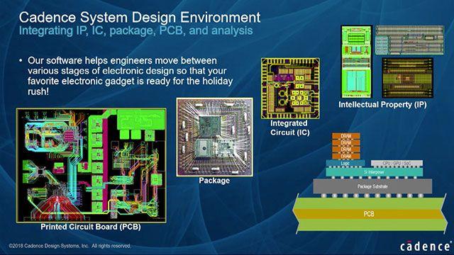 Flujos de trabajo interoperables basados en el diseño basado en modelos entre Simulink, Virtuoso, AMS Designer, Pspice y MATLAB