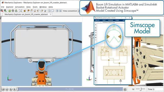 Elevadora de brazo: accionamiento de rotación de cesta