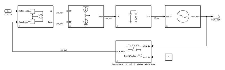 Diseño analógico y de señal mixta
