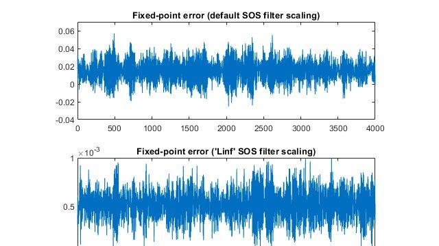Diseño de punto fijo para sistemas DSP