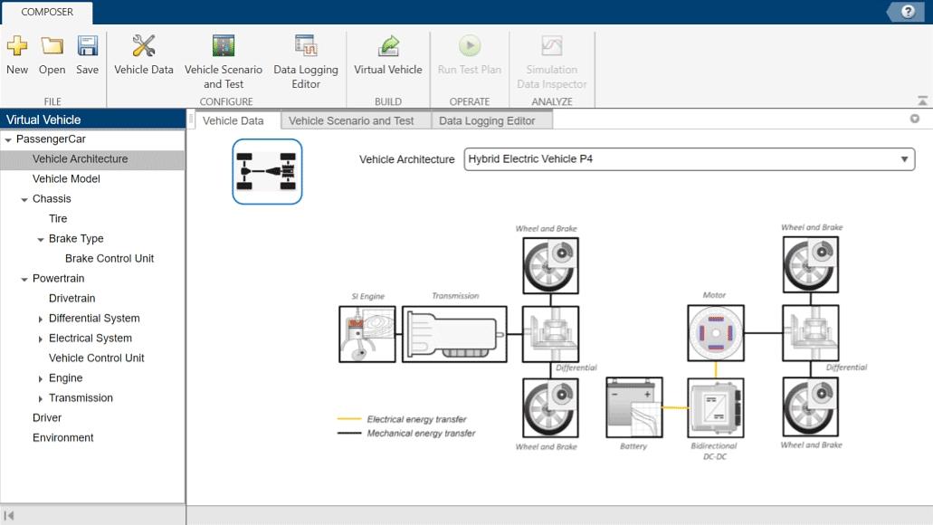 Modelización de sistemas en diferentes dominios