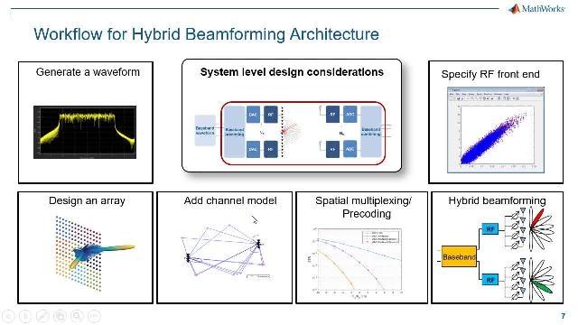 Entre las técnicas MIMO consideradas para el desarrollo de sistemas 5G, la conformación del haz 5G se ha consolidado como una opción escalable y económica. Este webinar describe el flujo de trabajo del diseño de conformación del haz híbrida 5G de extremo a extremo.