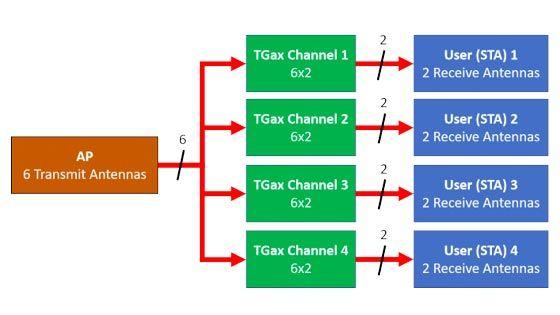 Simulación de rendimiento de OFDMA y MIMO multiusuario para 802.11ax