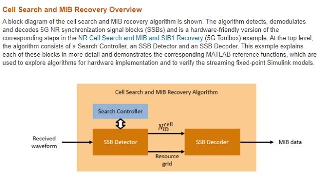 Descripción general de la IP del subsistema probado en FPGA para detectar y demodular bloques de sincronización de señales 5G New Radio (NR).
