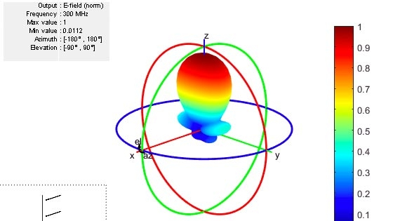 Diseñe, analice y visualice elementos de antenas y arrays de antenas con Antenna Toolbox.