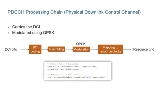 Learn about downlink control information (DCI) in 5G New Radio, including its content, encoding, modulation, and mapping to the 5G New Radio slot via the PDCCH or physical downlink control channel.