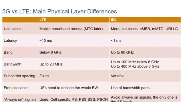 Learn about use cases, requirements, some of the main differences between 5G New Radio (NR) and LTE, and deployment scenarios for 5G NR. You'll also learn about frequency ranges for 5G NR, FR1 and FR2.
