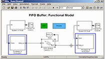 Model the functional behavior of an asynchronous FIFO buffer used for data transfer between two processors to determine buffer size requirements before hardware implementation.