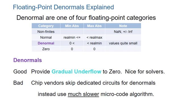 Learn how to simulate and generate code for denormal floating-point numbers using Flush to zero.
