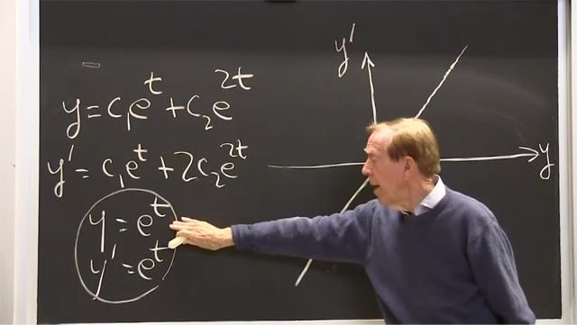 Solutions to second order equations can approach infinity or zero. Saddle points contain a positive and also a negative exponent or eigenvalue.