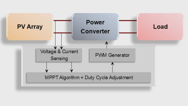 Use Maximum Power Point Tracking (MPPT) algorithms in Simulink to maximize the power generated by photovoltaic systems.