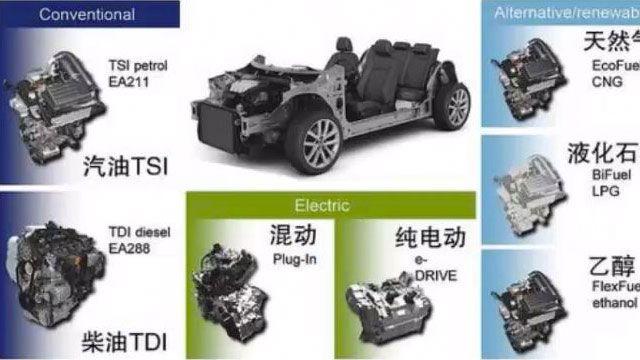 """广泛地说,新能源汽车在能量来源和动力系统结构方面类型丰富,同时在仿真及试验阶段对于控制策略和仿真建模有不同的开发需求。基于即插即用概念的统一模型仿真平台为以上问题提供""""模块化""""解决方案。该平台使用MATLAB /Simulink 工具开发,具有标准的整车模型架构及灵活的信号连接方式,适用于不同的车辆类型及仿真试验需要。目前已应用于纯数字仿"""
